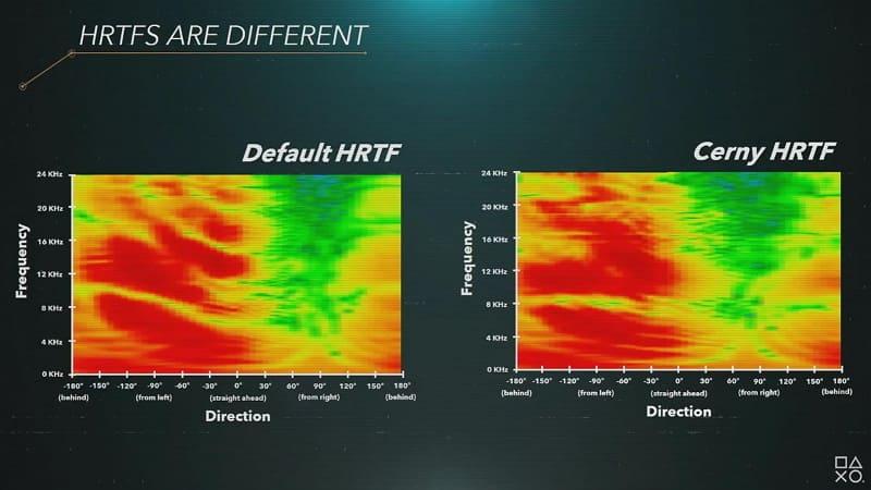 左がデフォルトの、右がマーク・サーニー氏のHRTF。形が違うのがわかる
