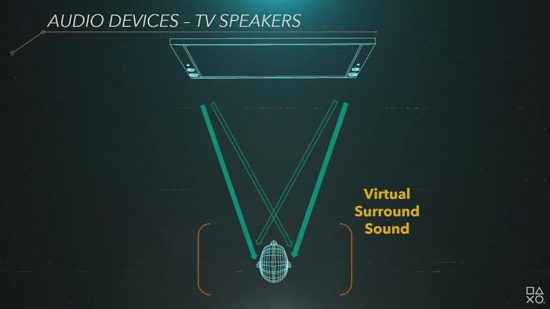 テレビでのバーチャルサラウンドや、サラウンドスピーカーセットにも対応