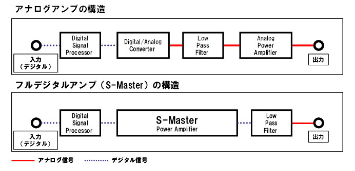 S-Masterの構造