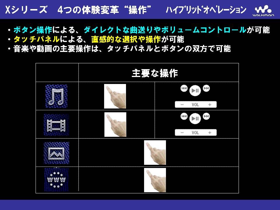 音楽とビデオではボタンを積極活用。Web系操作にはタッチパネルを利用する