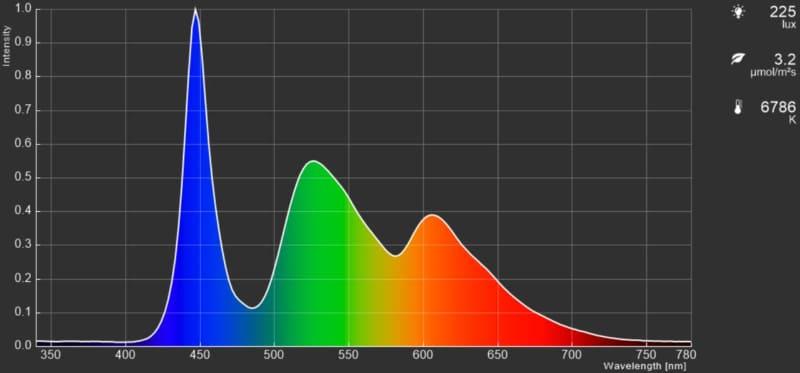 ピクチャーモード「ブルーライト低減モード」。青色をカットしているため色温度が下がり輝度も控えめ。汎用性は低い