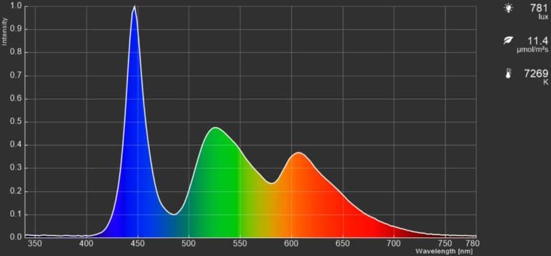 ピクチャーモード「シネマ」。ナチュラル志向の画調。NTSC色空間の範囲でよく調整されている画調で汎用性が高い。迷ったらこのモードでいいだろう