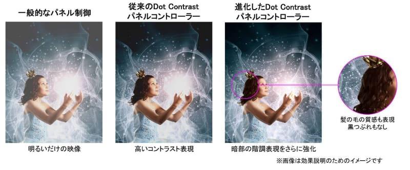 Dot Contrastパネルコントローラー