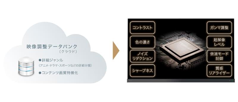クラウドAI高画質テクノロジー