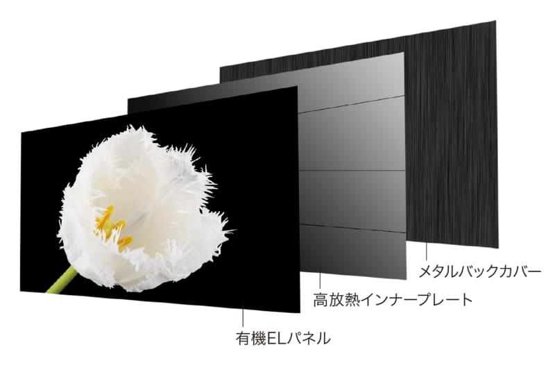 自社開発専用設計の高放熱プレート(65型と55型のみ)
