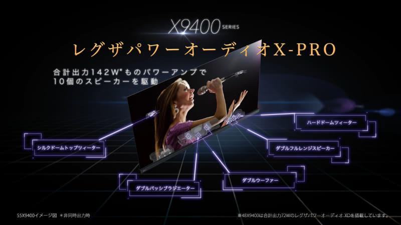 9400シリーズで搭載した「レグザパワーオーディオX-PRO」