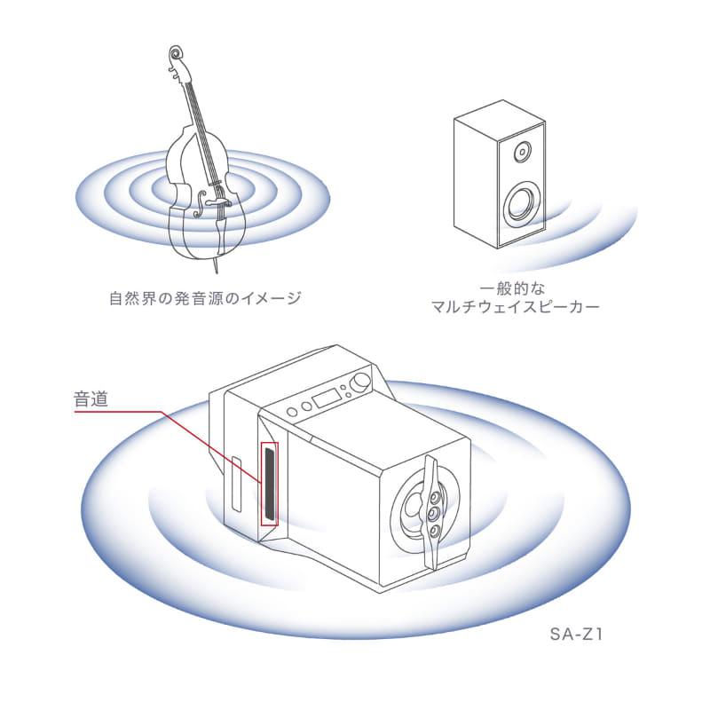 メインウーファーと背中合わせに配置したアシスト・ウーファーから、低域のみを音道から放出。こうすることで、低域も高い解像度を維持しながら、同心円上に十分な音圧で広がっていくという