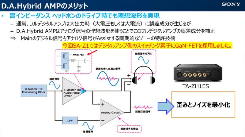 ヘッドフォンアンプ・TA-ZH1ESで採用された「D.A.Hybrid Amp」