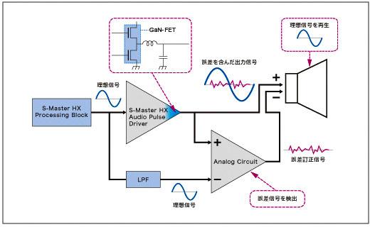SA-Z1の「D.A.Hybrid Amp」動作原理イメージ