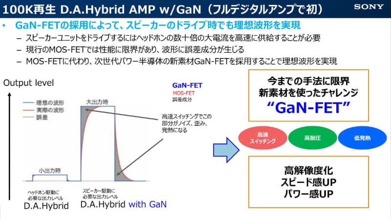 新素材GaN-FETを採用したことで、スピーカーのドライブにおいても理想的な波形を実現した