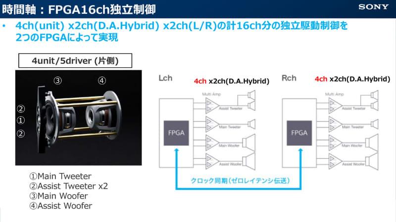FPGAを使い、LR計16ch分を独立制御している