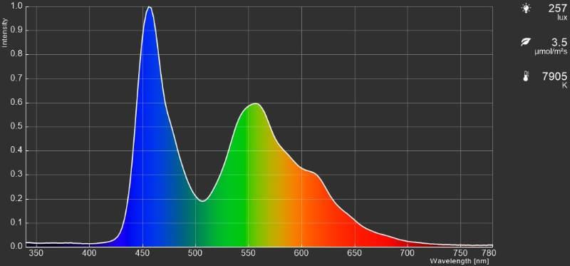 カラースペクトラムの測定値例