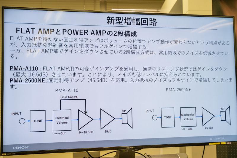 新型増幅回路の概要