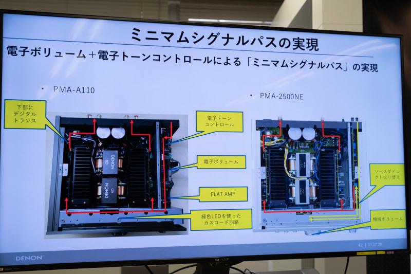 左がPMA-A110の信号の流れ。PMA-2500NEと比べると、無駄がない