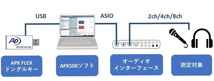 ソフトとUSBドングルキーだけの「APx500Flexオーディオアナライザ」。ユーザーが好きなオーディオインターフェースを測定器にできるわけだ