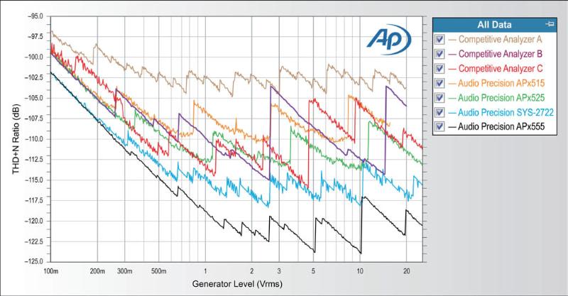 全高調波歪み+ノイズ(THD+N)特性の比較グラフ。右上にあるのが「AP」ロゴだ