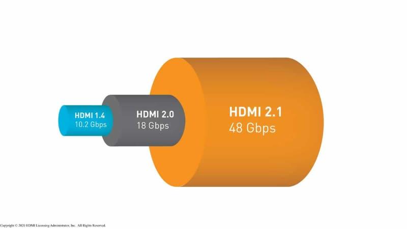 HDMI 2.1規格で、帯域幅が48Gbpsまで拡張。帯域幅は広ければ広いほどデータ量の大きい信号が伝送可能。従来の18Gbpsでは不可能だった、4K120pや8K信号の伝送ができるようになった