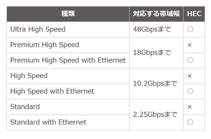 """HDMIの規格を策定する団体(HDMIライセンシング)では、帯域幅とイーサネット伝送(HEC)の可否で、HDMIケーブルを分類している。オーディオ信号を""""受信側から送信側に送る""""機能(eARC/ARC)もイーサネット伝送と同じ信号線(14/17/19番ピン)を用いるため、ARCを利用する場合もイーサネット対応ケーブルが必要だ"""