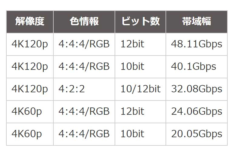 ウルトラハイスピードHDMIケーブルで伝送できる主な4K信号