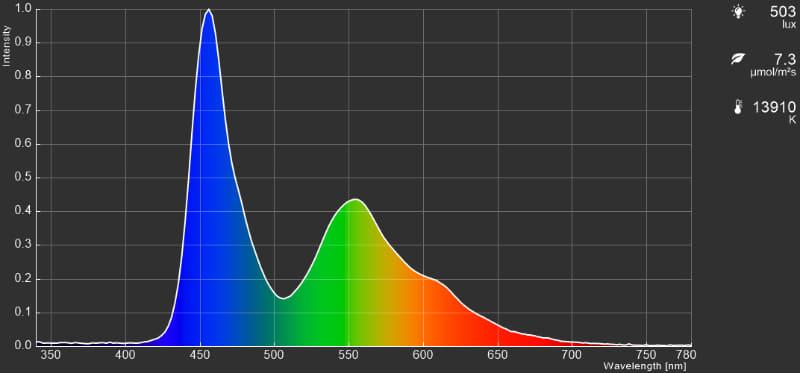 「ゲーム」は色温度が高めの液晶モニターのような画調。ゲームプレイに適した低遅延モードとなるのも特徴