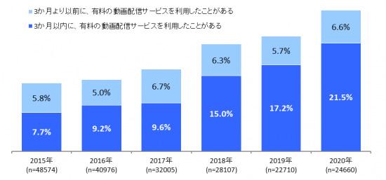 有料動画配信サービスの利用率の推移。インプレス総合研究所「動画配信ビジネス調査報告書2020」より
