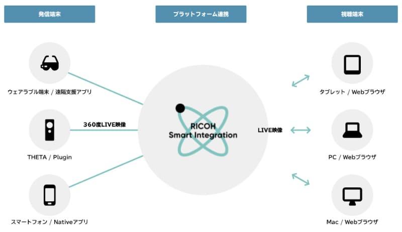 クラウド上で提供できるRICOH Live Streaming APIの仕組み