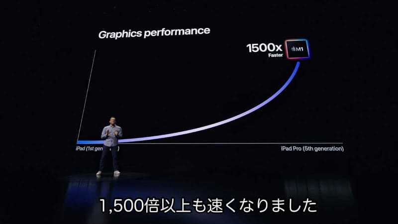 初代iPadと比較し、M1搭載のiPad Proのパフォーマンスは、CPU速度で75倍、GPU速度で1,500倍にも向上している