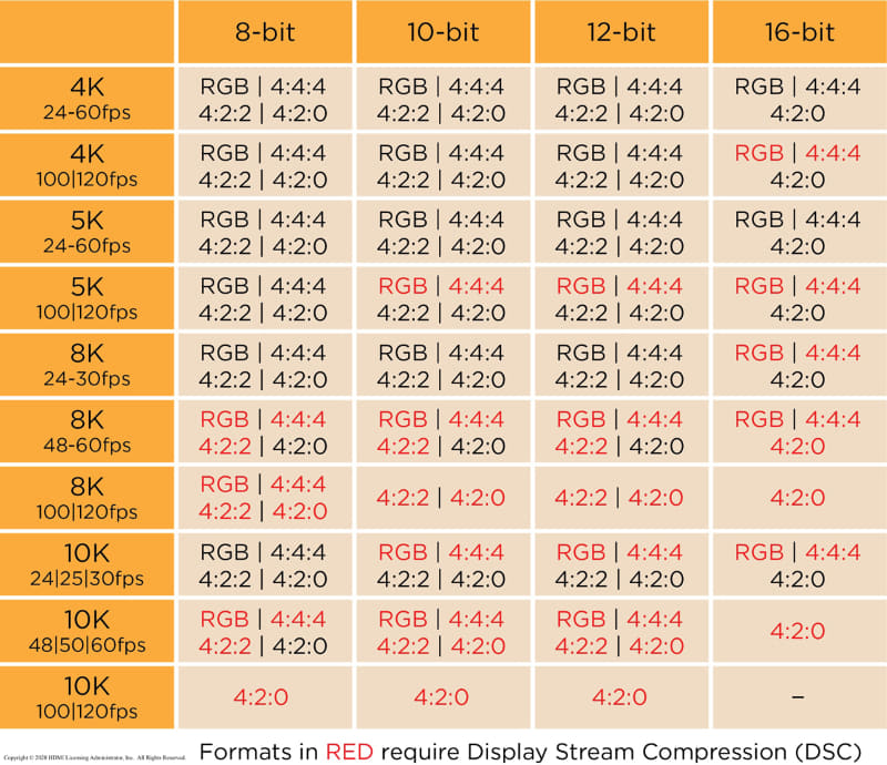4K/120fpsの場合、4:4:4 12bitまでは非圧縮で伝送できる