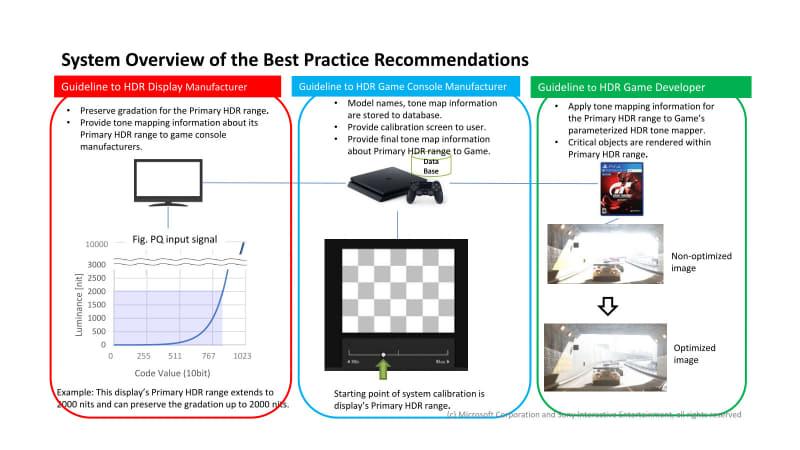"""ゲームビジネスにおいては、ライバル関係にあるソニーとマイクロソフトだが、両者は共同で、ゲーム映像のHDR表現に関しての取り扱いガイドラインを策定するワーキンググループ「<a href=""""https://www.hgig.org/"""" class=""""n"""">HDR Gaming Interest Group</a>」を2018年発足した。このガイドラインに従って制作されたHDRゲーム映像は、「プレイしやすさ」と「HDR映像の美しさ」が担保される。加えて、同一タイトルであればPlayStation系、Xbox系、どちらのハードで動かしても、ほぼ同一のHDR効果が得られる"""