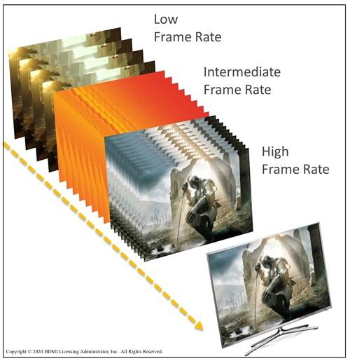 VRRのイメージ(HDMI資料より)