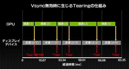 ゲーム映像を表示中、60fps周期の表示タイミングを待たずに映像が届いた瞬間から上書き表示を行なう(=Vsync無効表示)と、これまで表示していた映像と、新しく表示しようとする映像が、画面上のランダムな位置で上下にそれぞれ表示される。動きの大きい映像の場合、ランダムな境界線の上下で映像がずれたような表示となる(テアリング現象)