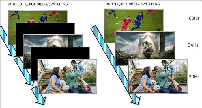 QMSにより、HDMI2.1環境下ではフレームレートや解像度の変更が行なわれても、表示が乱れることがなくなる