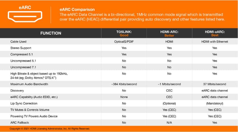 eARCはARCの拡張版。eARC環境下では、帯域制限のない様々なオーディオフォーマットでARCが利用出来るようになる。上表は、光デジタルなど比較を示したもの