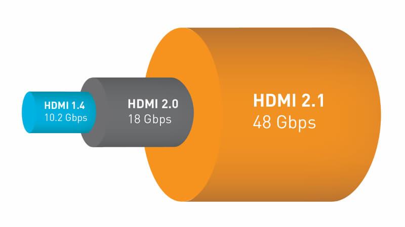 HDMI2.1の伝送帯域48Gbpsは、電気特性、端子の各ピンの活用を全く違えることで達成された