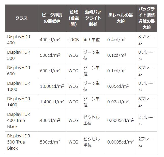 DisplayHDRは現在7クラス。名称にTrue Blackと付いたクラスは、有機ELなどの自発光画素タイプのディスプレイに付与される