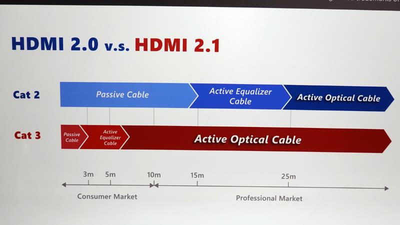 HDMI 2.0およびHDMI 2.1において、何mまでならパッシブHDMIケーブルが使え、何m以上でアクティブHDMIケーブルが必要になるかを示したパネル。なお、この目安はHDMIフォーラムが規格化したものではなく、台湾系ケーブルメーカーの最大手Elkaが彼らの経験則にもとづいてまとめたもの