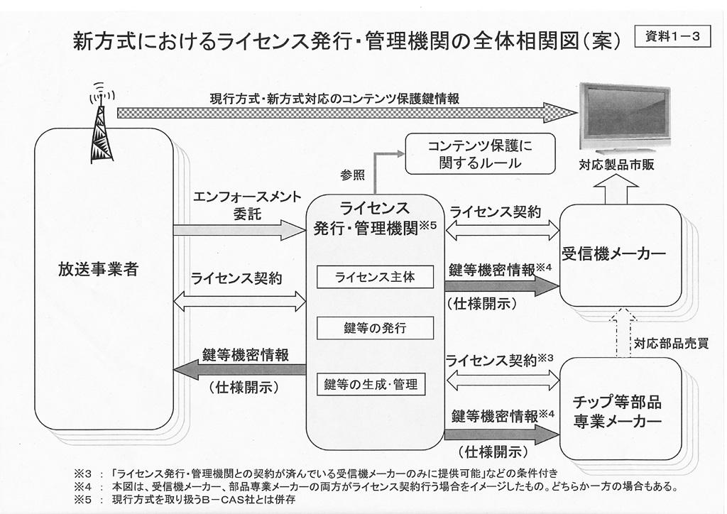 新方式におけるライセンス発行・管理機関の全体相関図(委員会配布資料)