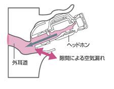 </SMALL> <P align=left><SMALL><SMALL>イヤーピースと耳の隙間から騒音が入る</SMALL></SMALL></SMALL>