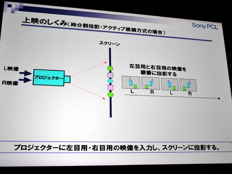 時分割投写時の図。交互に左右の目用の映像を表示していく