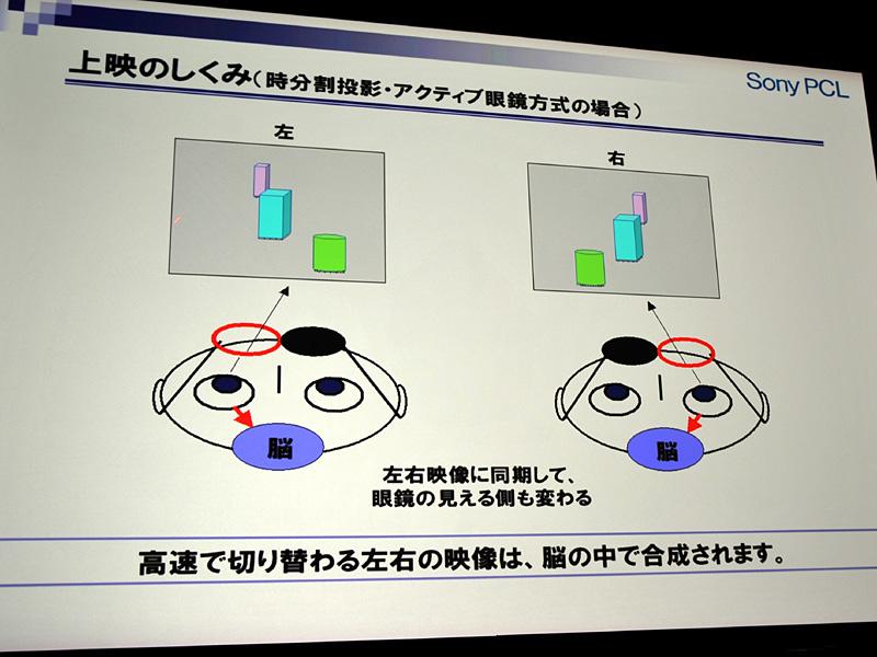 アクティブ眼鏡方式の図式。液晶シャッターで左目表示の場合は眼鏡の右目を黒く、右目表示はその逆を行なう