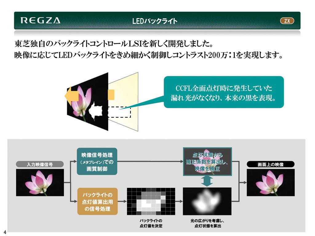 直下型白色LEDバックライトによるエリア駆動発光により、液晶パネルで自発光画素さながらの高さのインフレーム・コントラストを実現する