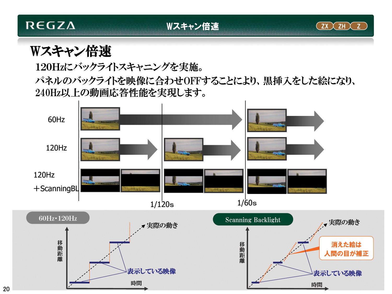 Wスキャン倍速は、倍速120Hz駆動技術にインパルス駆動の原理を組み合わせたハイブリッド型倍速駆動技術だといえる