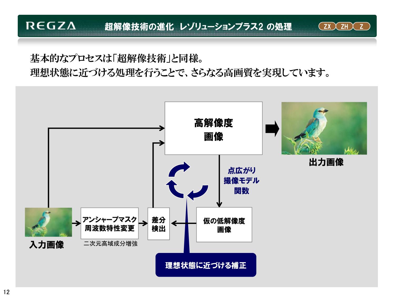 REGZAに搭載された超解像技術の概念図