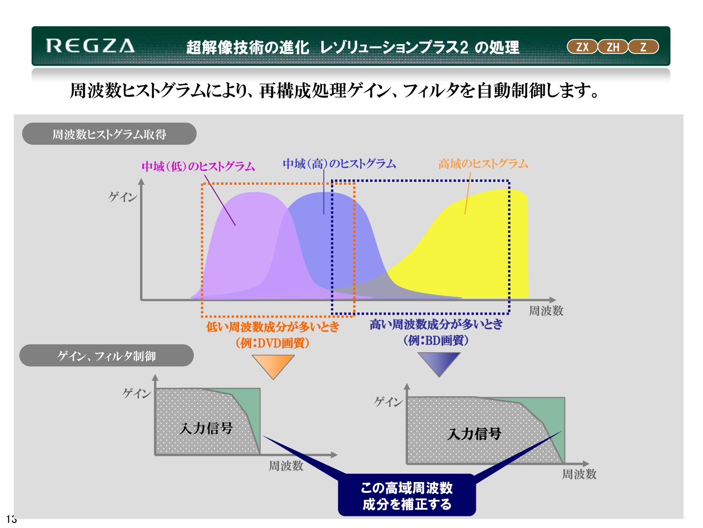 超解像処理の適用範囲、活用範囲を広げるような拡張が行なわれた「レゾリューション・プラス2」