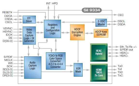 SiI9334のブロックダイアグラム