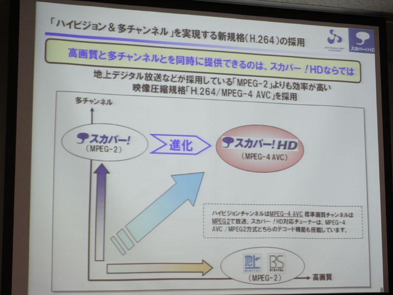 MPEG-4 AVC/H.264の採用で「高画質と多チャンネルを同時に提供できる」とアピール
