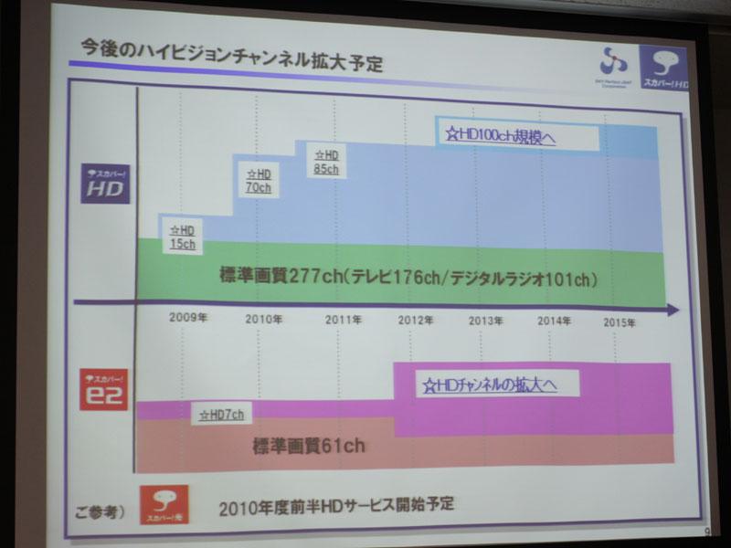 HDチャンネル拡大のスケジュール