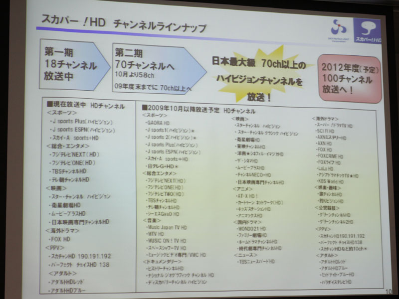 HD「第2期」のチャンネルラインナップ