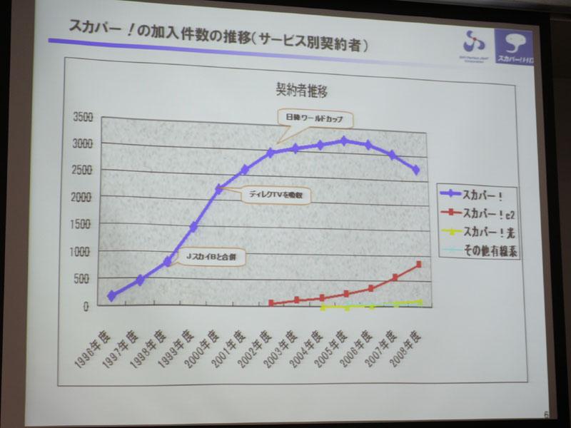 各サービスの加入件数の推移