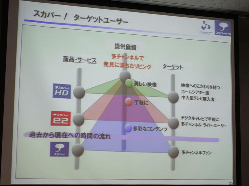 2009年度は新規13万件、SDからHDへの買い替え13万件で合わせて26万件を目指す